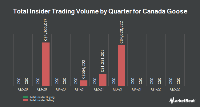 Insider Buying and Selling by Quarter for Canada Goose (TSE:GOOS)