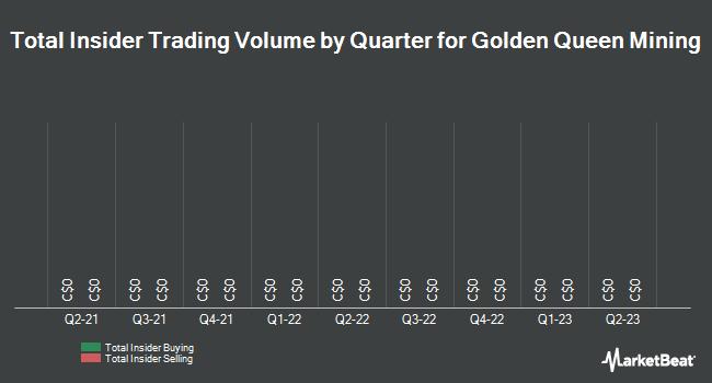 Insider Trades by Quarter for Golden Queen Mining (TSE:GQM)