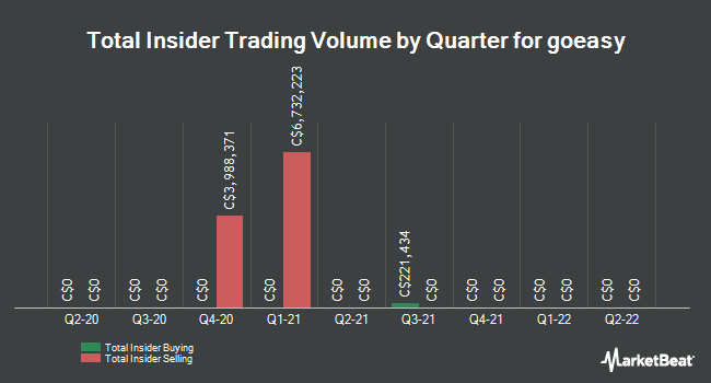 Insider Buying and Selling by Quarter for goeasy (TSE:GSY)