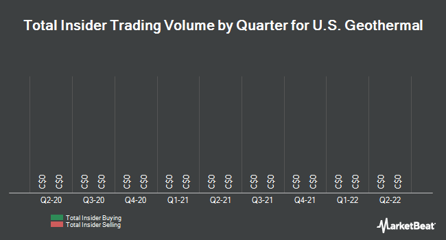 Insider Trades by Quarter for US Geothermal (TSE:GTH)
