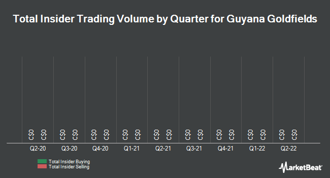 Insider Buying and Selling by Quarter for Guyana Goldfields (TSE:GUY)