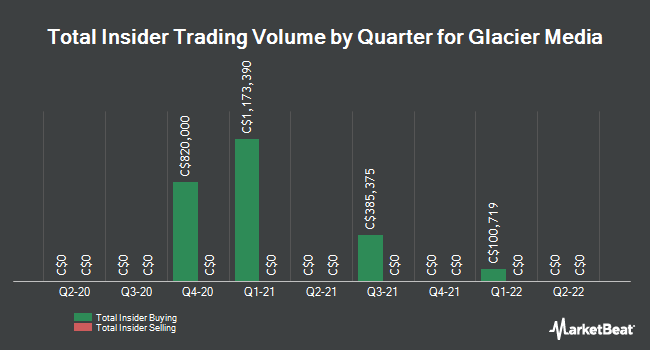Insider Trades by Quarter for Glacier Media (TSE:GVC)
