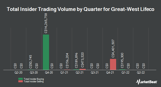 Insider Trades by Quarter for Great-West Lifeco (TSE:GWO)
