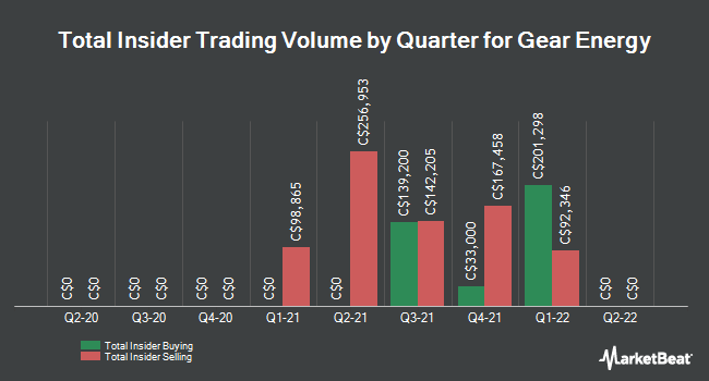 Insider Buying and Selling by Quarter for Gear Energy (TSE:GXE)