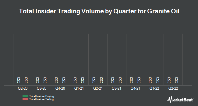 Insider Trades by Quarter for Granite Oil Corp (TSE:GXO)