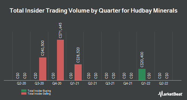 Insider Buying and Selling by Quarter for Hudbay Minerals (TSE:HBM)