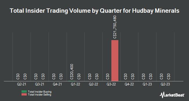 Insider Trades by Quarter for Hudbay Minerals (TSE:HBM)