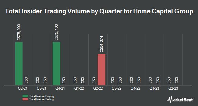 Insider Trades by Quarter for Home Capital Group (TSE:HCG)