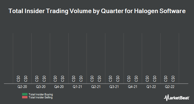 Insider Trades by Quarter for Halogen Software (TSE:HGN)