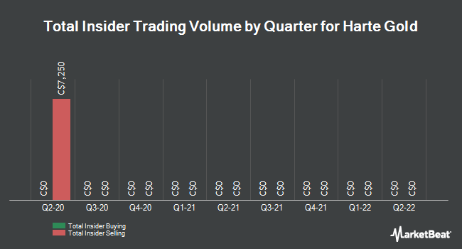 Insider Trades by Quarter for Harte Gold Corp (TSE:HRT)