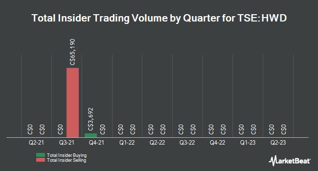 Insider Trades by Quarter for Hardwoods Distribution (TSE:HWD)