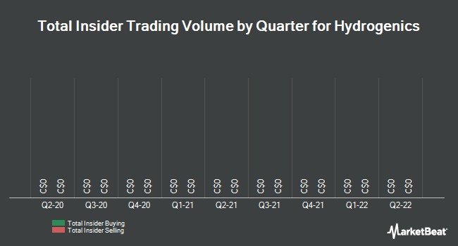 Insider Trades by Quarter for Hydrogenics (TSE:HYG)