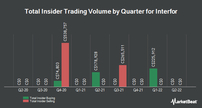Insider Trades by Quarter for Interfor Corp (TSE:IFP)