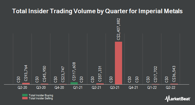 Insider Trades by Quarter for Imperial Metals Corp (TSE:III)