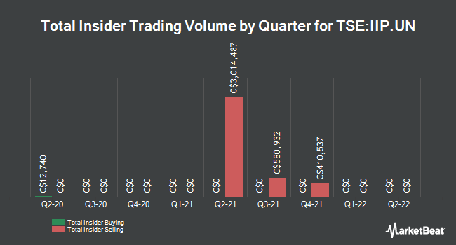Insider Trades by Quarter for Interrent Real Estate Investment Trust (TSE:IIP.UN)