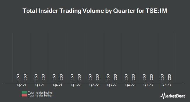 Insider Trades by Quarter for IMRIS (TSE:IM)