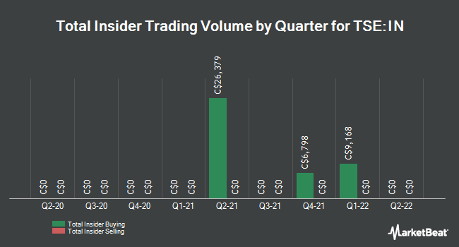 Insider Buying and Selling by Quarter for InMed Pharmaceuticals (TSE:IN)