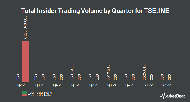 Insider Trades by Quarter for Innergex Renewable Energy (TSE:INE)