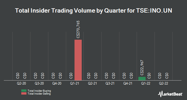 Insider Trades by Quarter for Inovalis Real Estate Investment Trust (TSE:INO.UN)