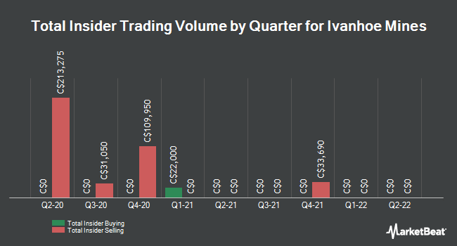 Insider Buying and Selling by Quarter for Ivanhoe Mines (TSE:IVN)