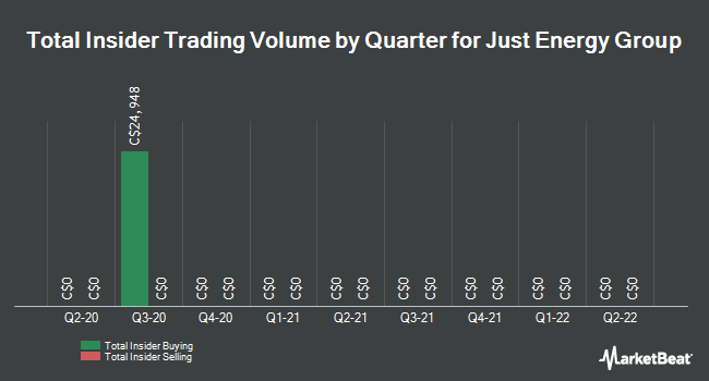 Insider Trades by Quarter for Just Energy Group (TSE:JE)