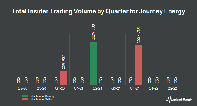 Insider Trades by Quarter for Journey Energy (TSE:JOY)