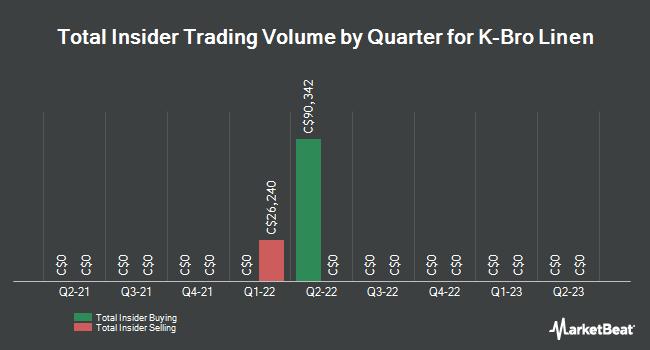 Insider Trades by Quarter for K Bro Linen (TSE:KBL)