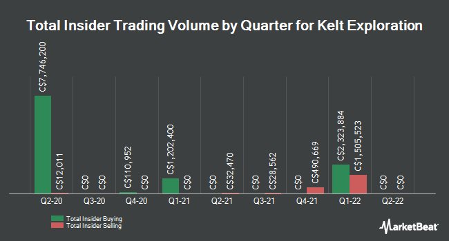 Insider Trades by Quarter for Kelt Exploration Ltd (TSE:KEL)
