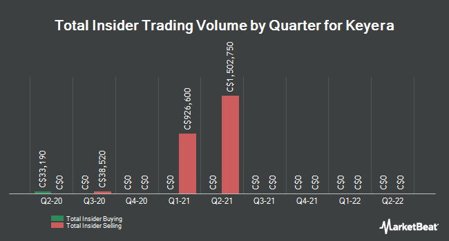 Insider Trades by Quarter for Keyera Corp (TSE:KEY)