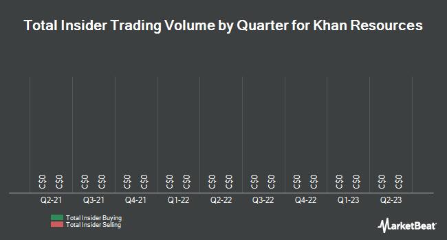 Insider Trades by Quarter for Khan Resources (TSE:KRI)