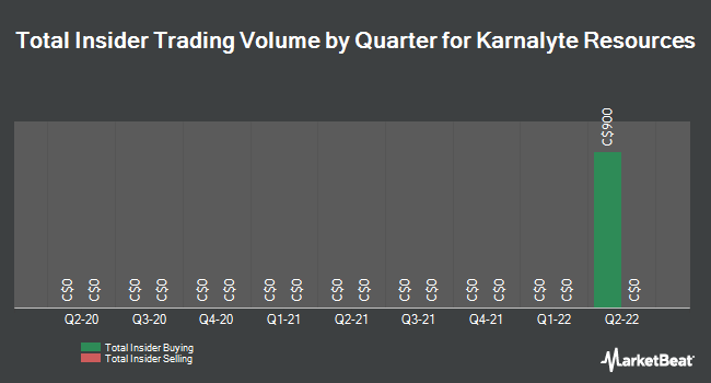 Insider Trades by Quarter for Karnalyte Resources (TSE:KRN)
