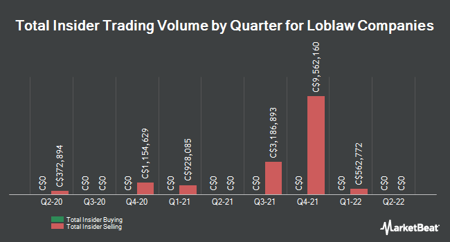Insider Buying and Selling by Quarter for Loblaw Companies (TSE:L)