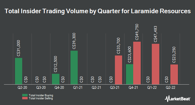 Insider Buying and Selling by Quarter for Laramide Resources (TSE:LAM)
