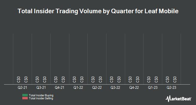 Insider Trades by Quarter for MedReleaf Corp (TSE:LEAF)