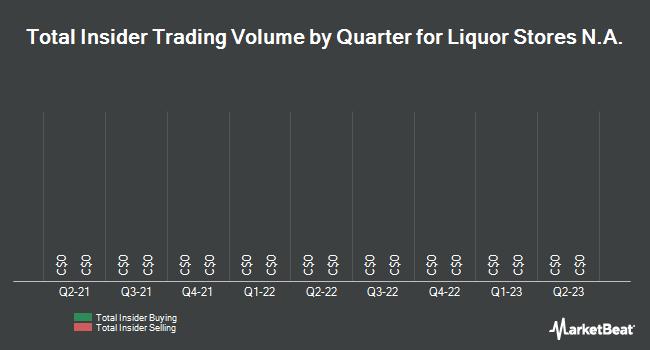 Insider Trades by Quarter for Liquor Stores N.A. Ltd (TSE:LIQ)