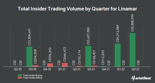 Insider Trades by Quarter for Linamar (TSE:LNR)