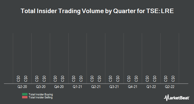 Insider Trades by Quarter for Long Run Exploration Ltd (TSE:LRE)