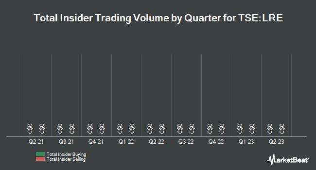 Insider Trades by Quarter for Long Run Exploration (TSE:LRE)