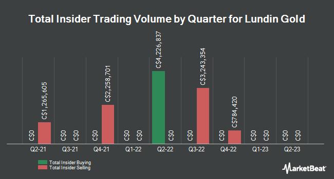 Insider Trades by Quarter for Lundin Gold (TSE:LUG)