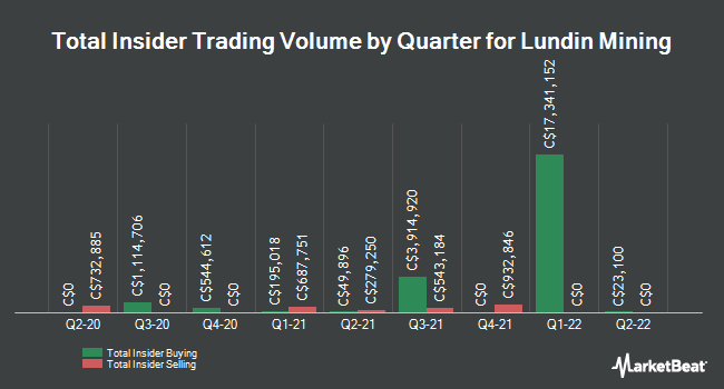 Insider Buying and Selling by Quarter for Lundin Mining (TSE:LUN)