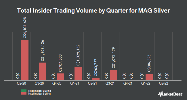 Insider Trades by Quarter for MAG Silver (TSE:MAG)