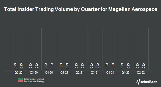 Insider Trading History for Magellan Aerospace (TSE:MAL)
