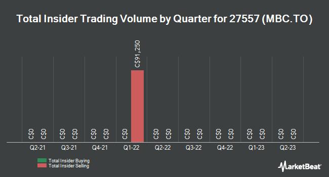 Insider Trades by Quarter for Itafos (TSE:MBC)