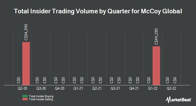 Insider Trades by Quarter for McCoy Global (TSE:MCB)