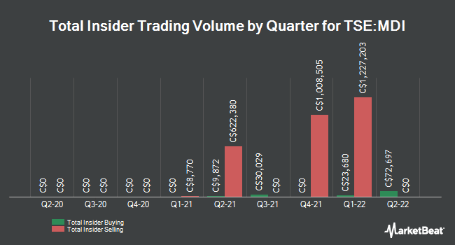 Insider Trades by Quarter for Major Drilling Group Int'l (TSE:MDI)