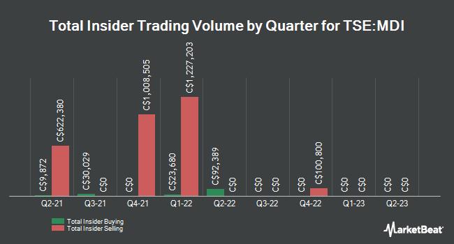Insider Trades by Quarter for Major Drilling Group Int`l (TSE:MDI)
