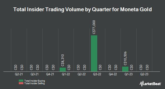 Insider Trades by Quarter for Moneta Porcupine Mines (TSE:ME)