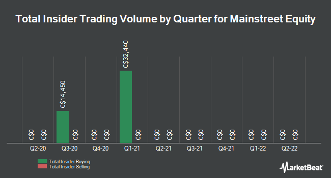 Insider Buying and Selling by Quarter for Mainstreet Equity (TSE:MEQ)