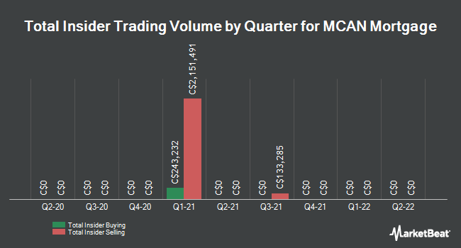 Insider Buying and Selling by Quarter for MCAN Mortgage (TSE:MKP)