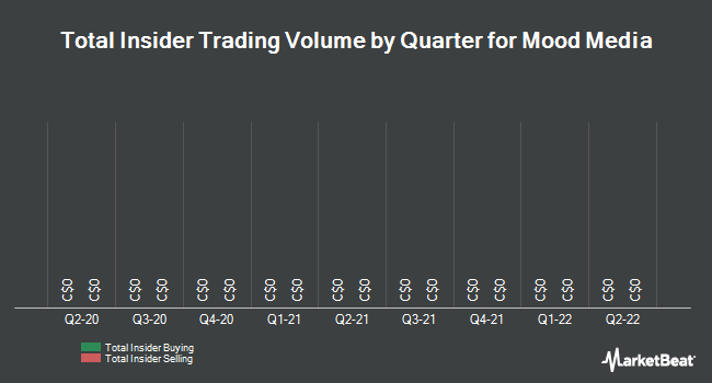 Insider Trades by Quarter for Mood Media Corp (TSE:MM)